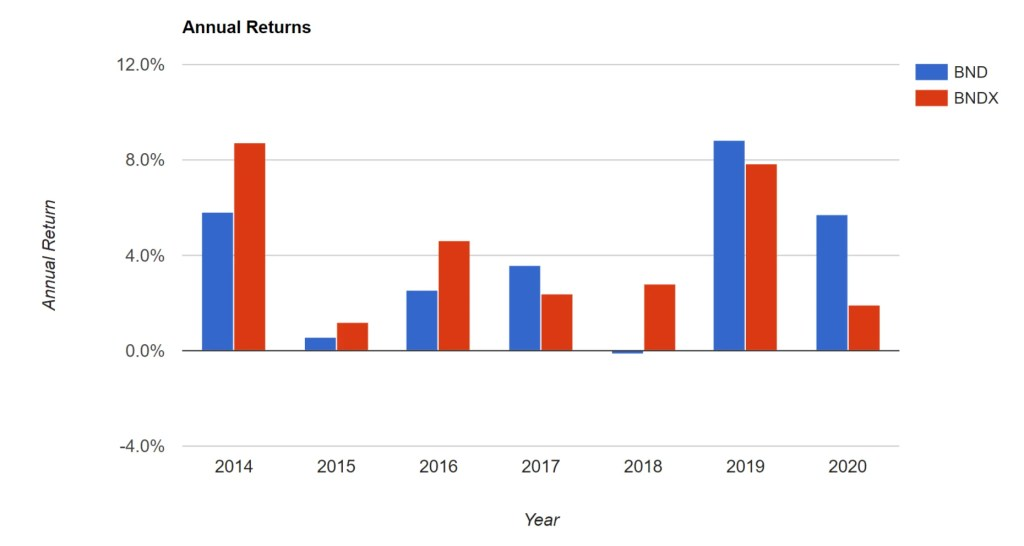 BND vs. BNDX - Annual Returns