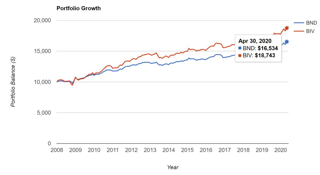 BND vs. BIV - Portfolio Growth