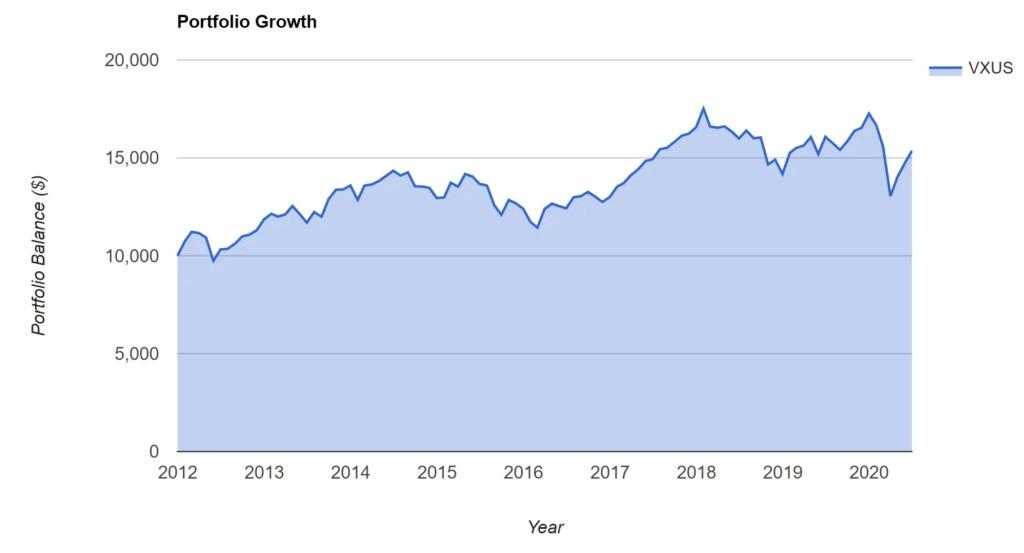 VXUS - Portfolio Growth