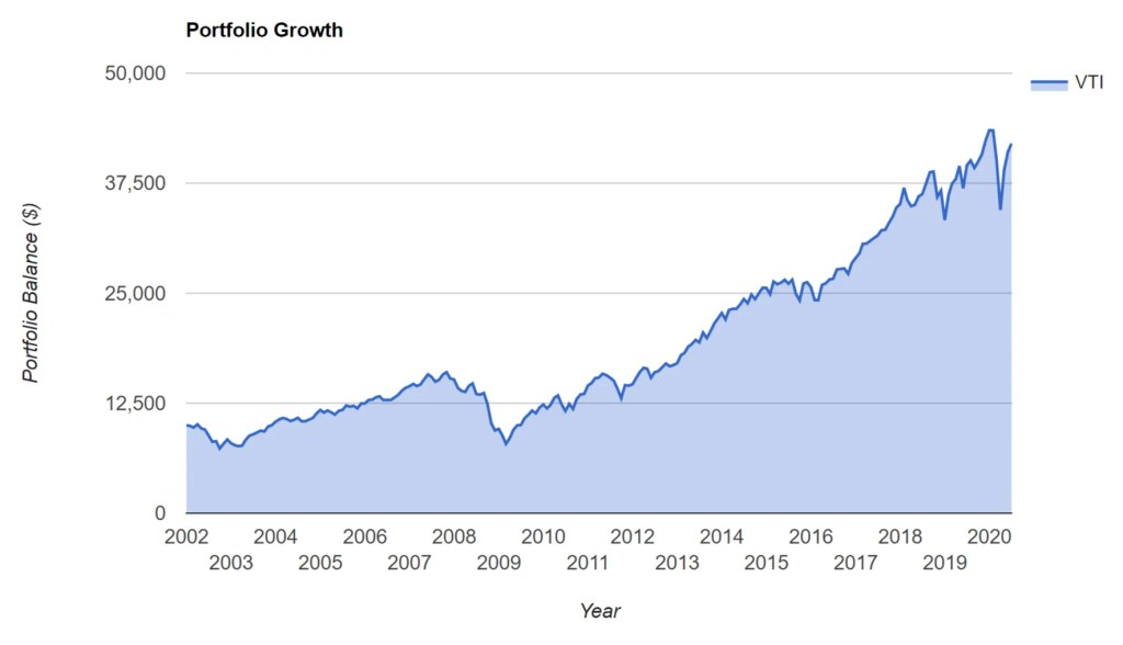 VTI Portfolio Growth