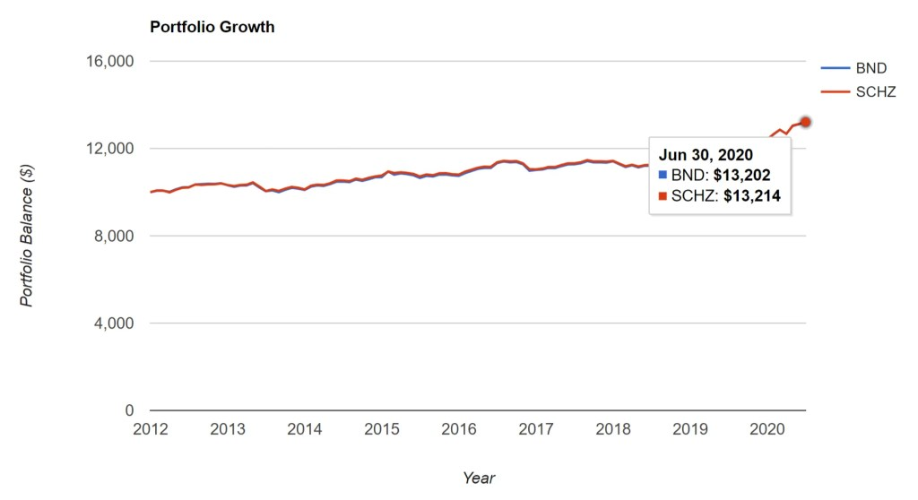 BND vs. SCHZ - Portfolio Growth