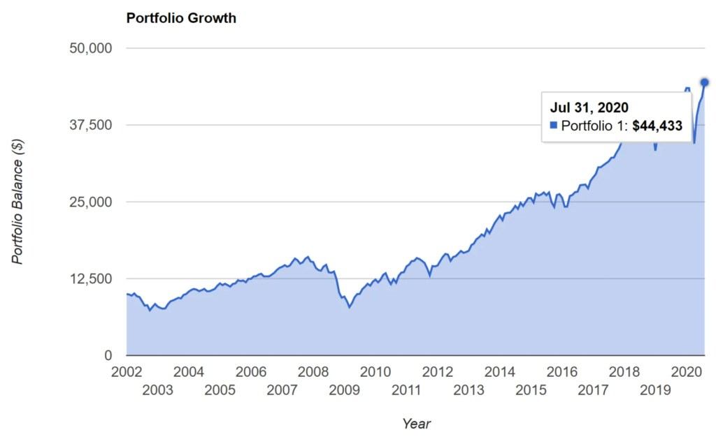 VTI - Portfolio Growth