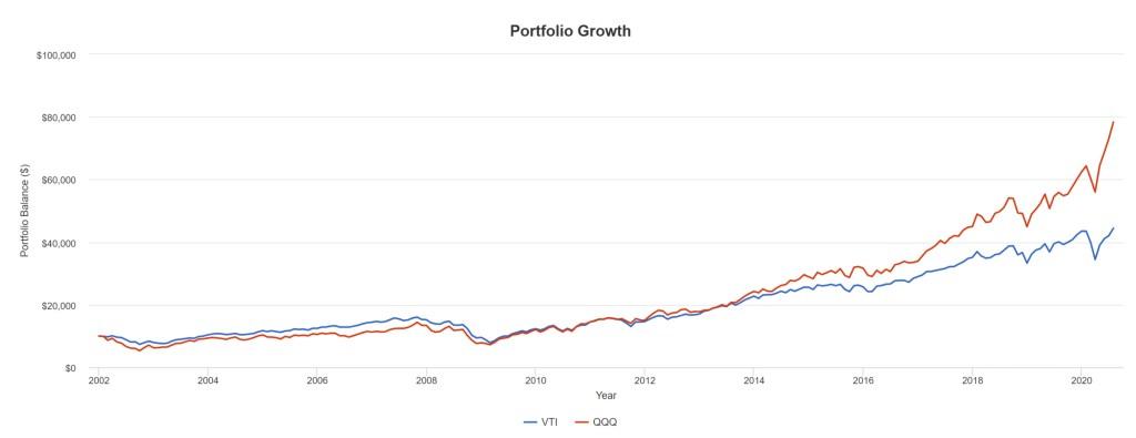 VTI vs. QQQ - Portfolio Growth