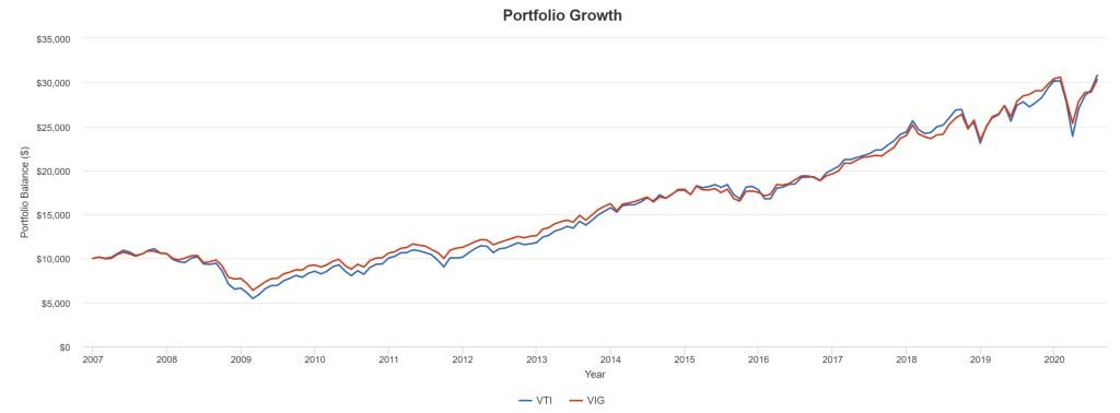 VTI vs. VIG - Portfolio Growth