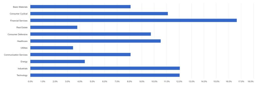 IXUS - Equity Sectors
