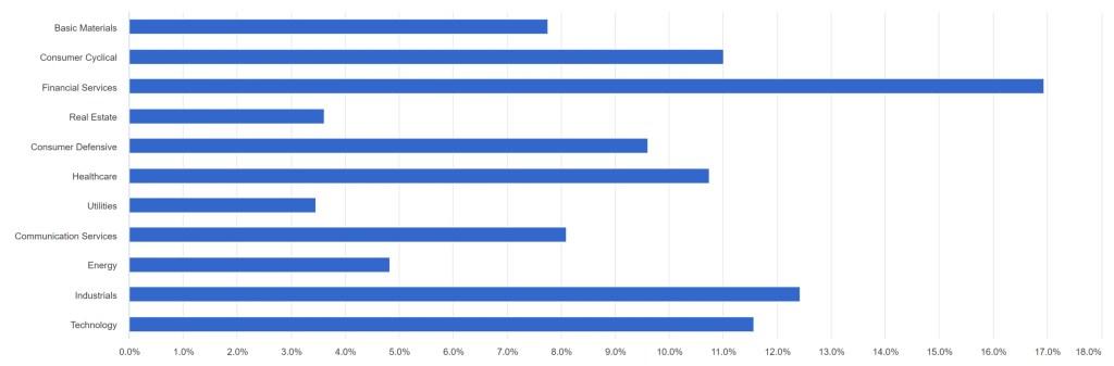 VXUS - Equity Sectors
