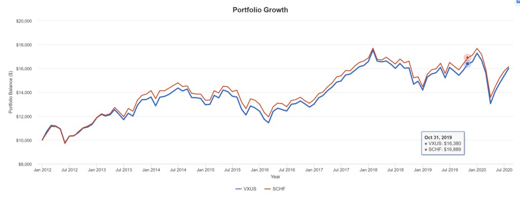 VXUS vs. SCHF - Portfolio Growth