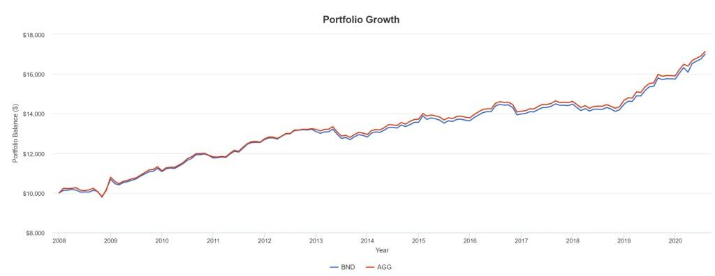 BND vs. AGG - Portfolio Growth