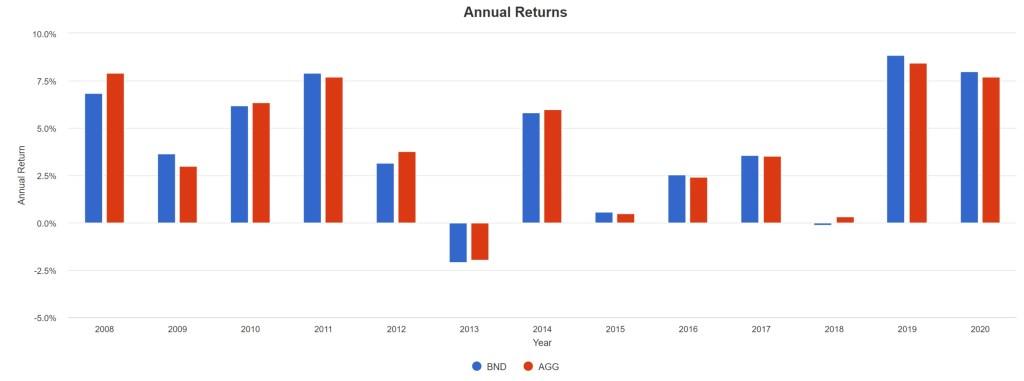 BND vs. AGG - Annual Returns