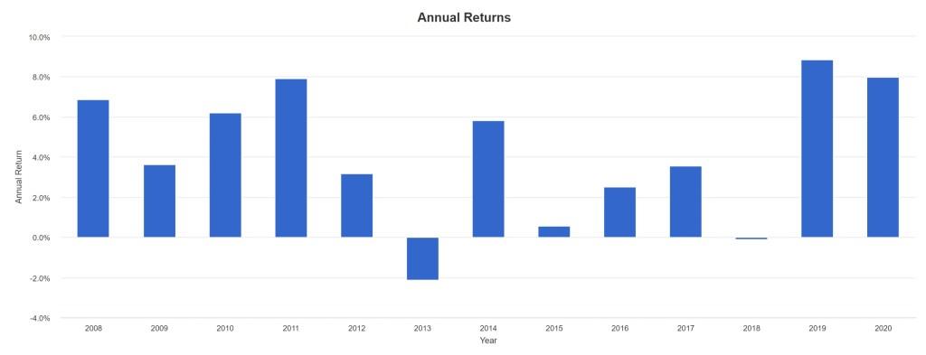 BND - Annual Returns