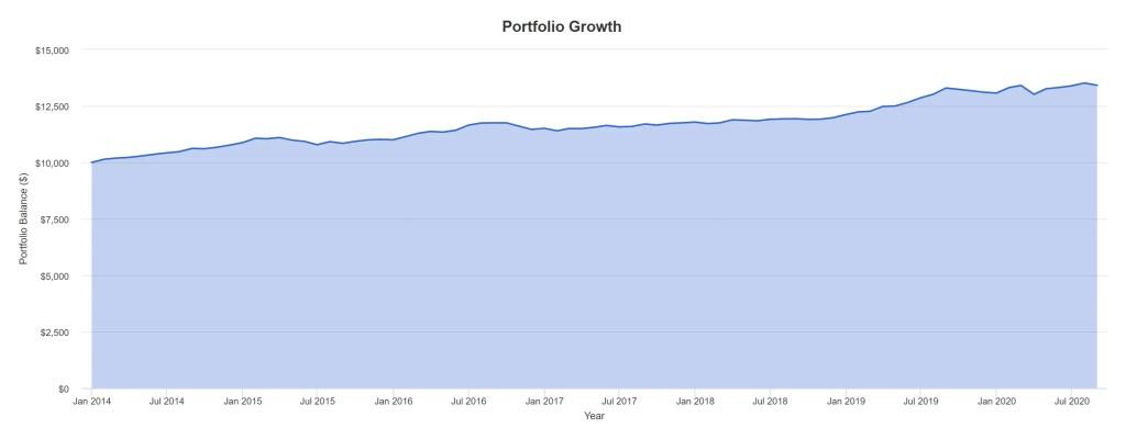 BNDX - Portfolio Growth