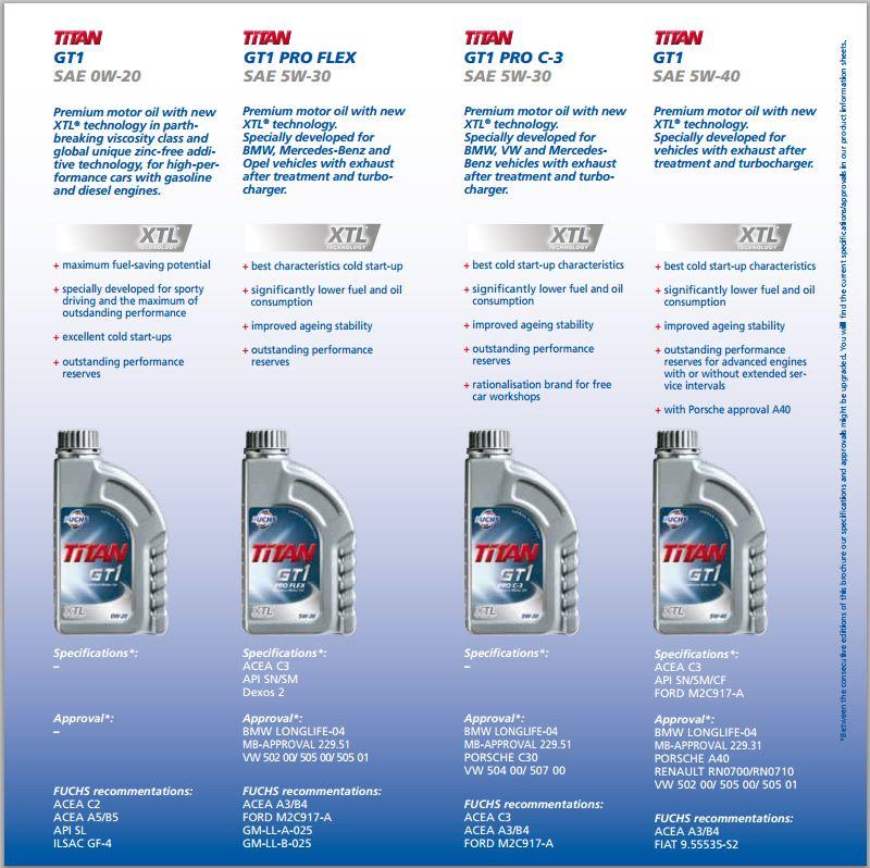 【問題-灰瓶】FUCHS德國產品目錄截圖