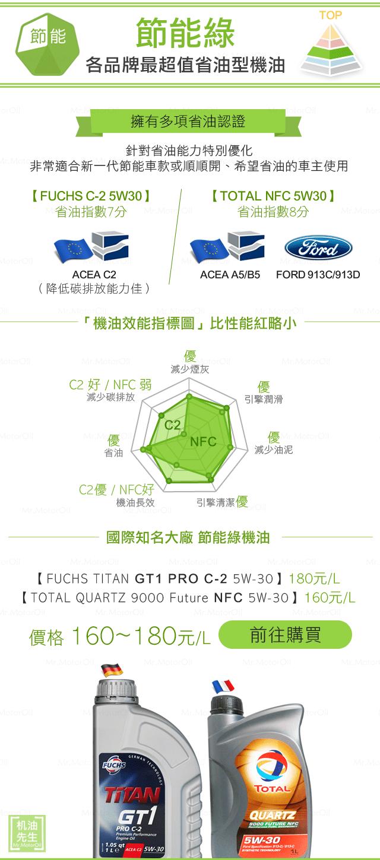買機油主頁-手機-3節能綠