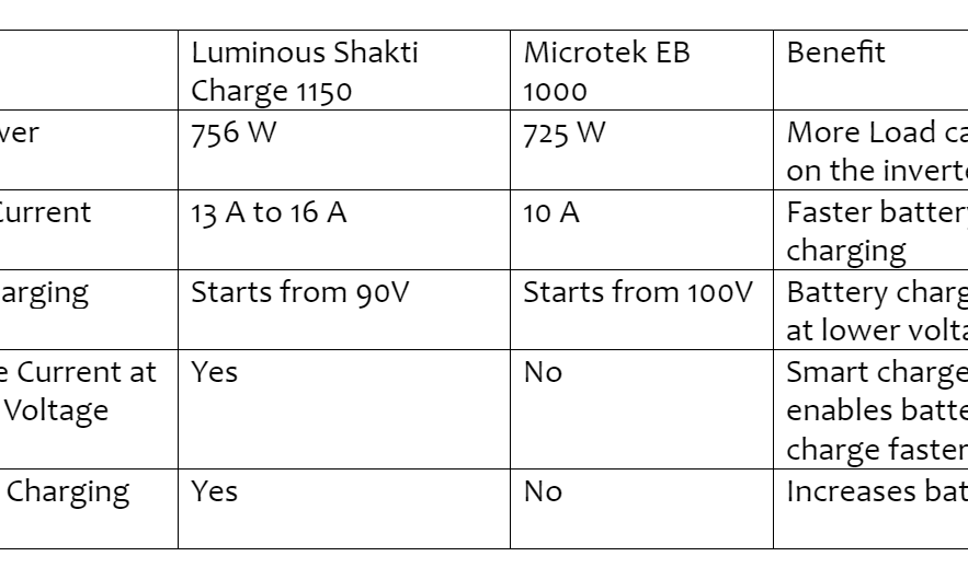 Luminous Shakti Charge 1100 Inverter & Microtek EB1000 Inverter - Comparison, Pros & Cons