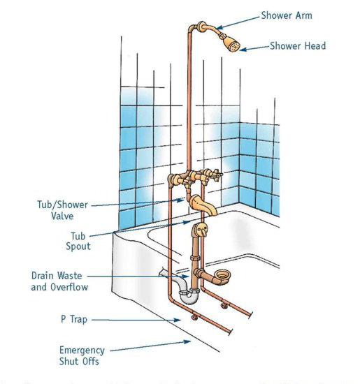 Bathtub Amp Shower Repair In Atlanta GA Bathtub Repair