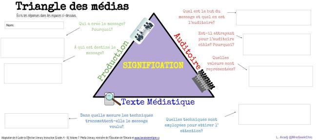 Triangle des médias avec réponses @MrsGeekChic