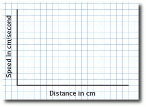 speed v distance