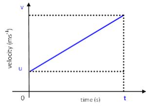 v-t graph