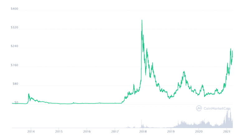 Litecoing price in 2021