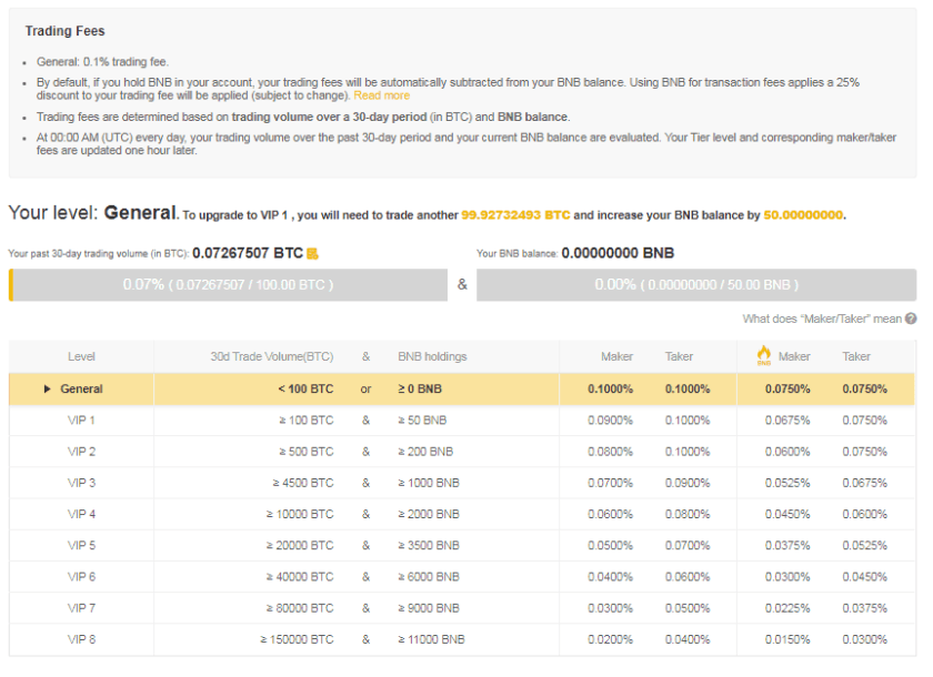 Binance Transaction Fees
