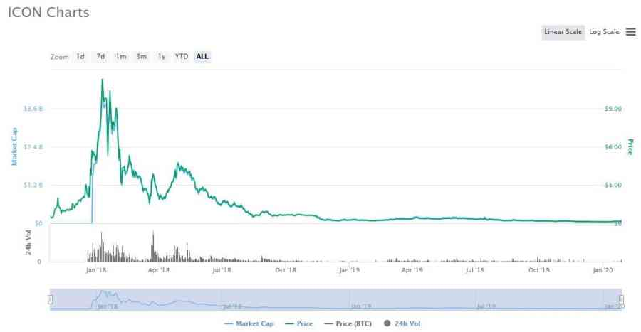 ICON_ICX Best altcoins to invest in 2020-2021