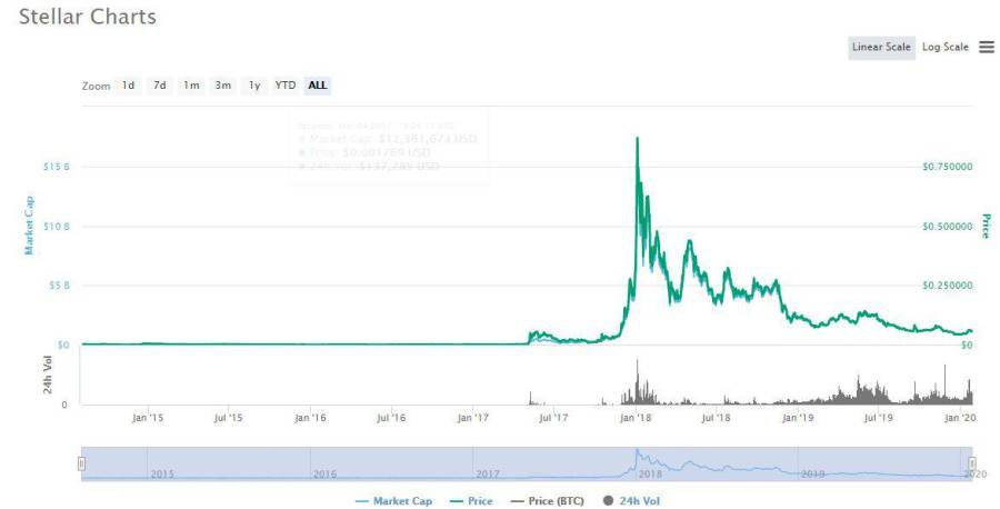 Stellar or XLM Best Altcoins Price history