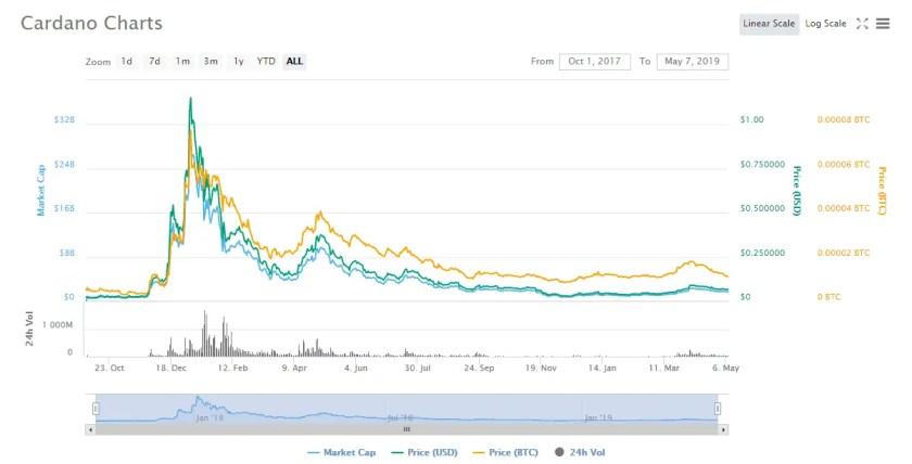 Cardano CoinMarketCap Price