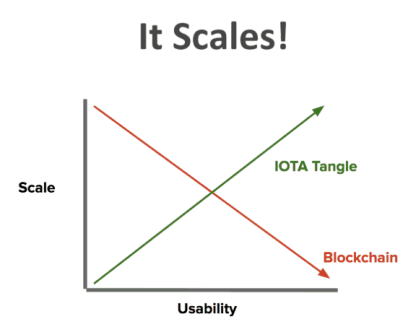 Scalability of IOTA