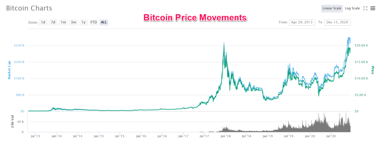 Bitcoin Price Movement