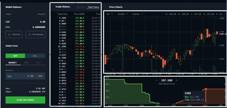 GDEX Price history chart