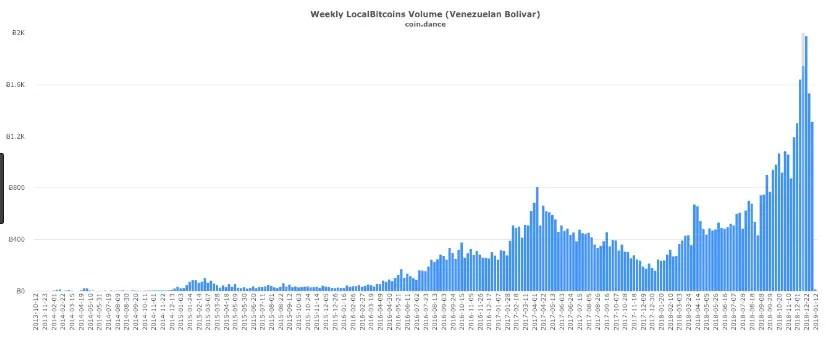 Venezuela Bitcoin Adoption