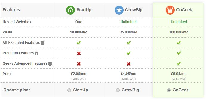 SiteGround Shared hosting Pricing Plans
