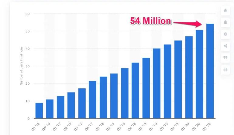 Statista Bitcoin wallet till 2020