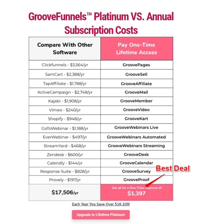 GrooevFunnel upgrade plans