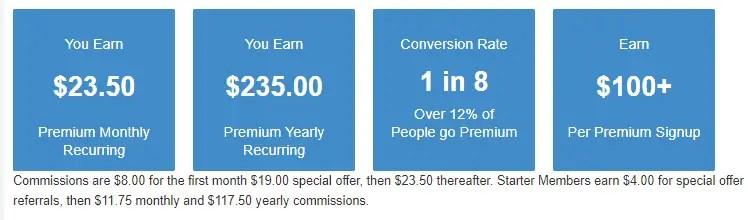 Wealthy affilaite premium and premium plus affiliate commission