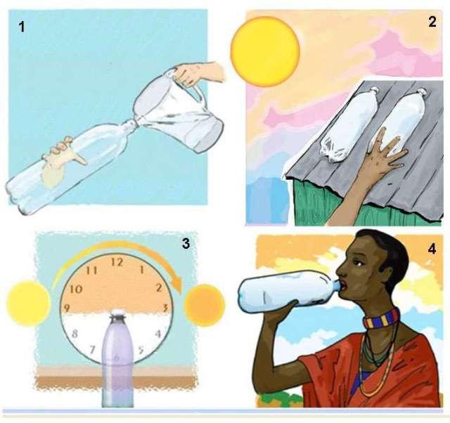 Solar Water Filter