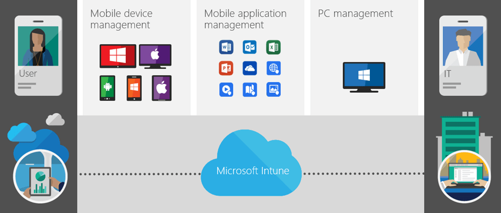 Episode 81 – Microsoft Intune and Mobile Device Management