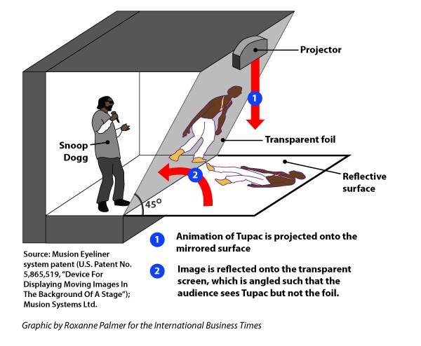 2pac hologram teknolojisi
