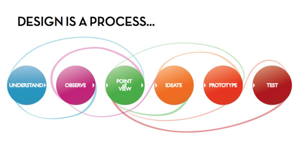 Design-is-a-process