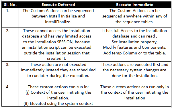 Difference Between Execute Immediate and Deferred