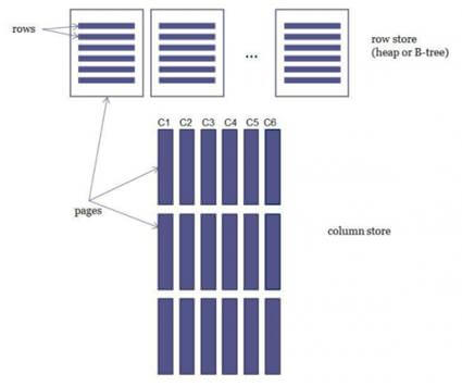 column store versus row store in SQL Server