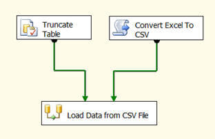 Script task for converting Excel to CSV – Ashish Kumar's Blog