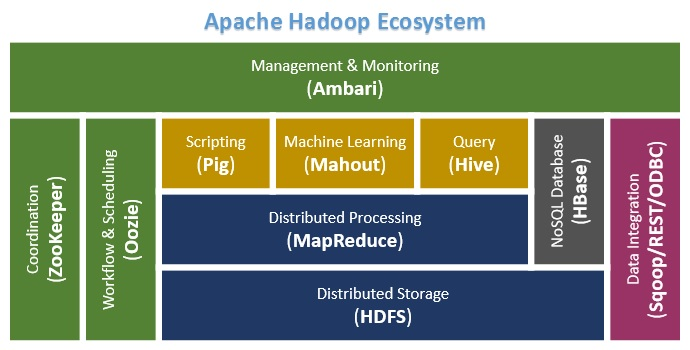 Big Data Basics Part 6 Related Apache Projects In