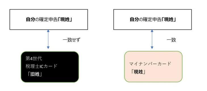 税理士ICカード③