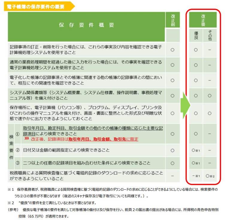 電子帳簿の保存要件の概要