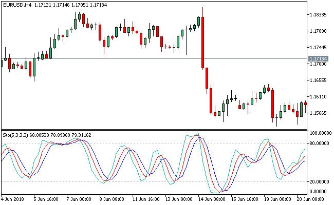 Special Slow Stochastic (SSS) Metatrader 5 Forex Indicator