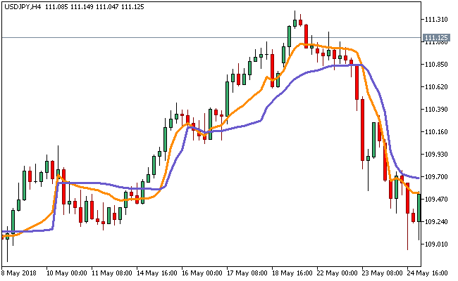 Download Forex Advanced ADX Indicator For Mt4