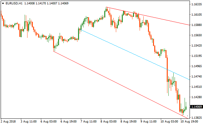 Automatic support and resistance indicator mt4 forex