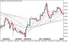 What does sma mean in forex