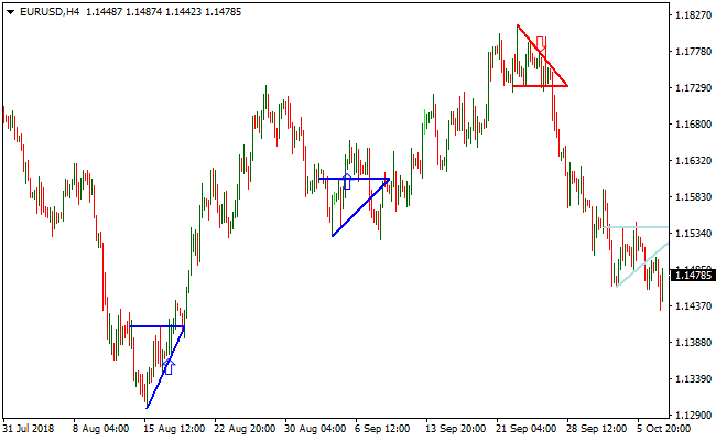Price Pattern Indicator Mt4